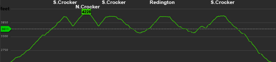 altitude crocker mountain south crocker redington graph